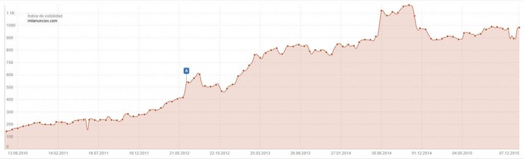 indice de visibilidad de mil anuncios