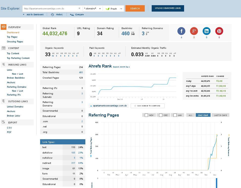 perfil de enlaces español