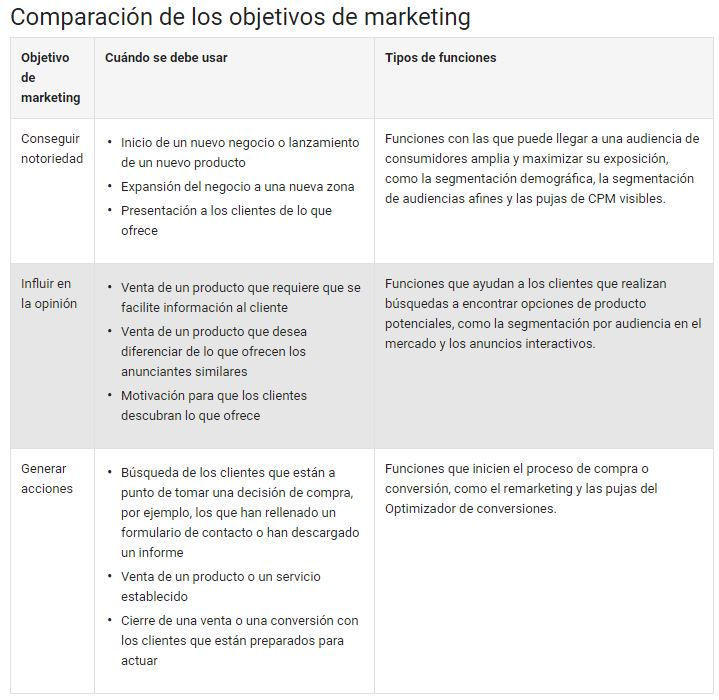 Comparación de los objetivos de Marketing