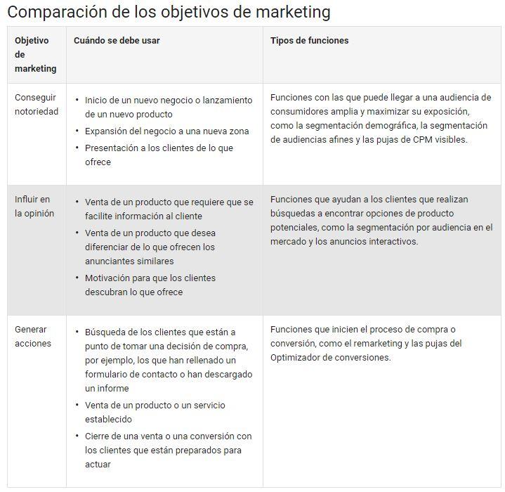 Comparación de los objetivos de Marketing