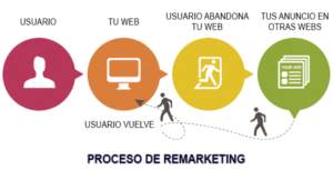 Estrategia de remarketing