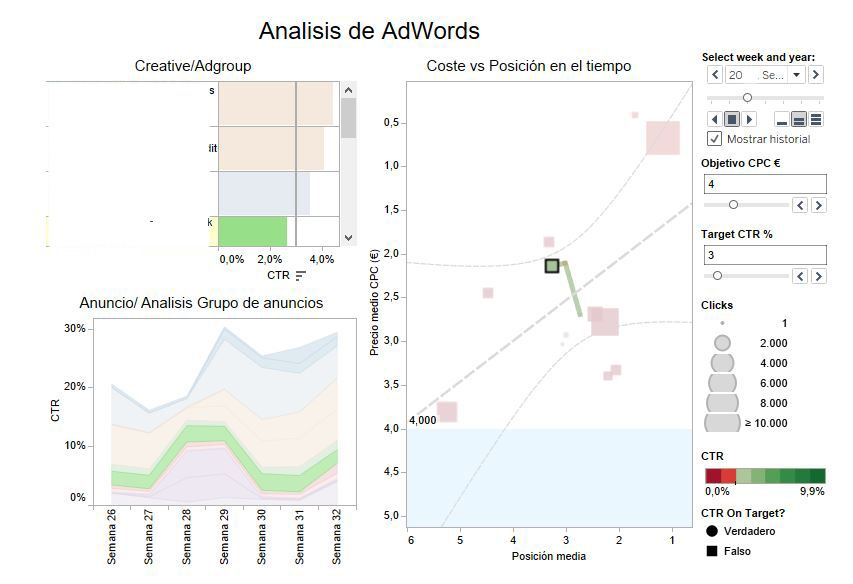 Analisis adwords datos